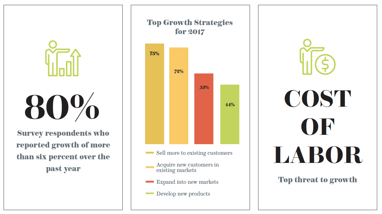 Food And Beverage Growth Stats