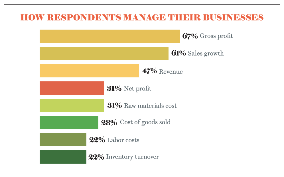 How Respondents Manage Business
